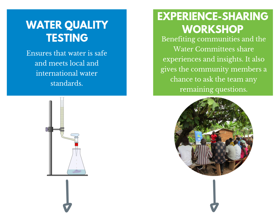 water-quality-testing-ryans-well-foundation